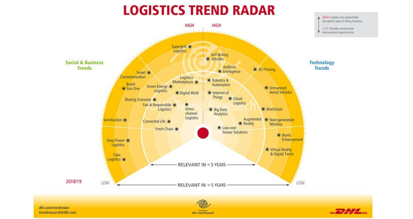 blog_oim_radar_dhl